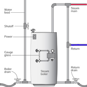 hot water boiler construction